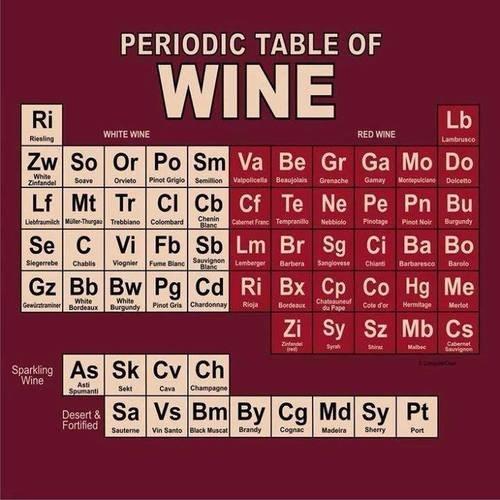 Periodicwinetable