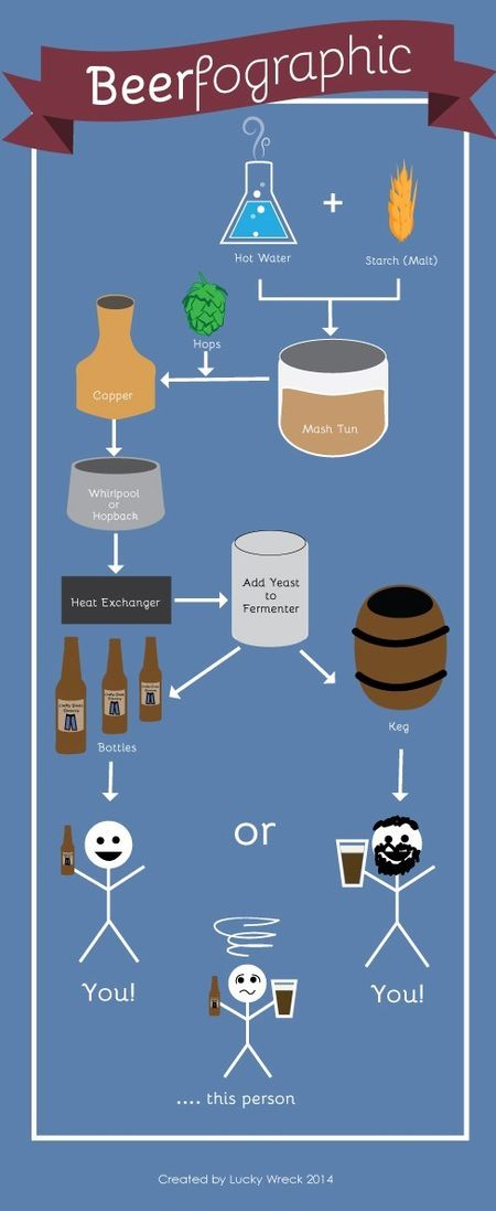Beerfographic
